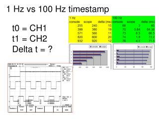 1 Hz vs 100 Hz timestamp