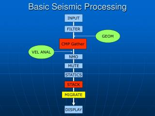 Basic Seismic Processing