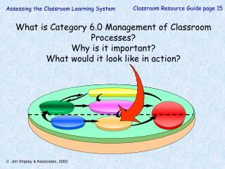 What is Category 6.0 Management of Classroom Processes? Why is it important? What would it look like in action?