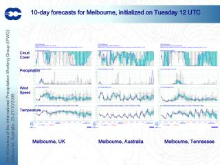10-day forecasts for Melbourne, initialized on Tuesday 12 UTC