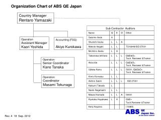 Organization Chart of ABS QE Japan