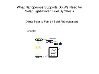 What Nanoporous Supports Do We Need for  Solar Light-Driven Fuel Synthesis
