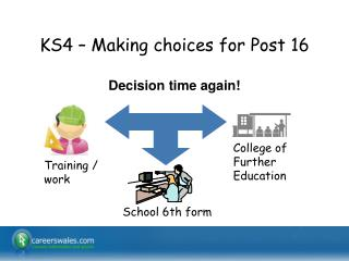 KS4 – Making choices for Post 16
