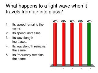What happens to a light wave when it travels from air into glass?