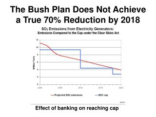 The Bush Plan Does Not Achieve a True 70% Reduction by 2018