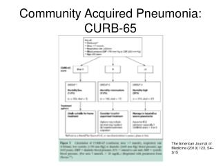 Community Acquired Pneumonia: CURB-65