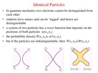 Identical Particles