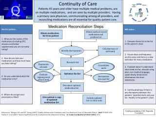 Medication Reconciliation Steps