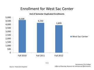 Enrollment for  West  Sac Center