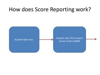 How does Score Reporting work?