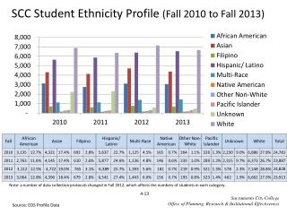 SCC Student Ethnicity Profile  ( Fall  2010  to Fall  2013)