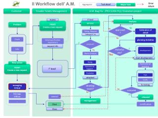 Il Workflow dell' A.M.