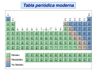 Ppt elementos compuestos y mezclas powerpoint tabla peri dica ppt qu mica general agroindustrial tabla periodica ppt urtaz Image collections