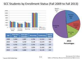 SCC Students by Enrollment Status (Fall  2009  to Fall  2013)