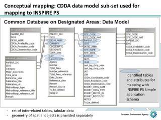 Conceptual mapping: CDDA data model sub-set used for  mapping to INSPIRE PS