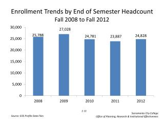 Enrollment Trends by End of Semester Headcount Fall  2008  to Fall  2012