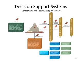 Decision Support Systems  Components of a Decision Support System