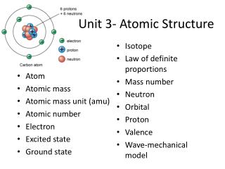Unit 3- Atomic Structure
