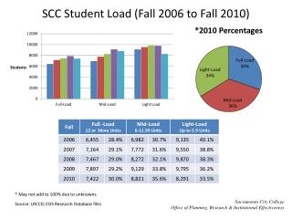 SCC Student Load (Fall 2006 to Fall 2010)