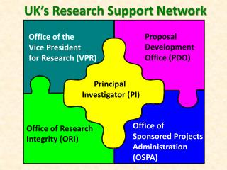 UK's Research Support Network