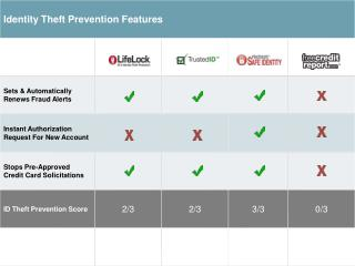 Compare Identity Protection Services