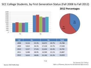 SCC College Students, by First Generation Status (Fall  2008  to Fall  2012)