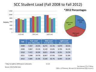 SCC Student Load (Fall  2008  to Fall  2012)