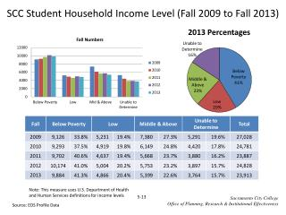 SCC Student Household Income Level (Fall  2009  to Fall  2013)