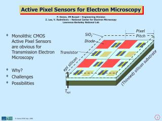 Active Pixel Sensors for Electron Microscopy