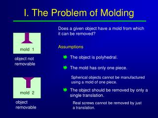 I. The Problem of Molding