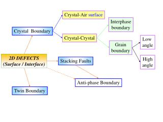 Crystal-Air  surface