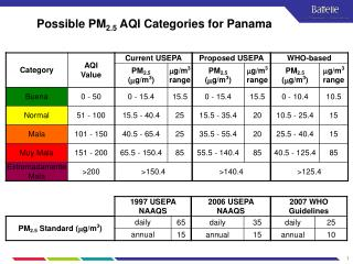 Possible PM 2.5  AQI Categories for Panama