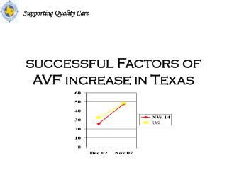 successful Factors of AVF increase in Texas