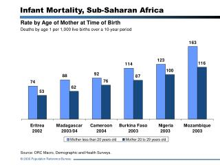 Rate by Age of Mother at Time of Birth Deaths by age 1 per 1,000 live births over a 10-year period