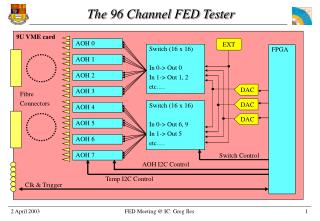 The 96 Channel FED Tester