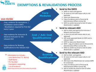 EXEMPTIONS & REVALIDATIONS PROCESS