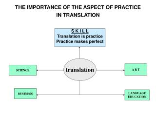 THE IMPORTANCE OF THE ASPECT OF PRACTICE  IN TRANSLATION