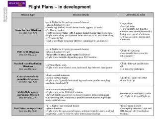 Flight Plans – in development