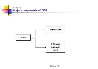 Figure 8-1 Major components of CPU