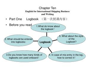 Chapter Ten English for International Shipping Business  and Writing