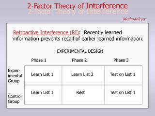 2-Factor Theory of  Interference