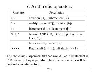 C  Arithmetic operators