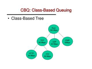 CBQ: Class-Based Queuing