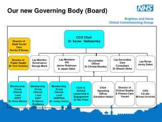 Our new Governing Body (Board)