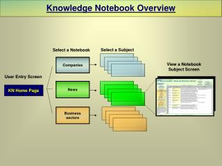 Knowledge Notebook Overview