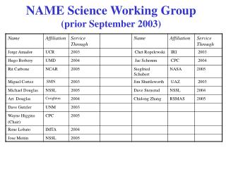 NAME Science Working Group (prior September 2003)