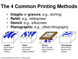 The 4 Common Printing Methods