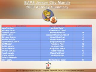 BAPS Jersey City  Mandir 2009 Activity Summary