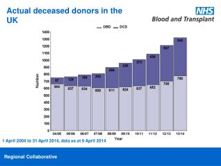 Actual deceased donors in the UK