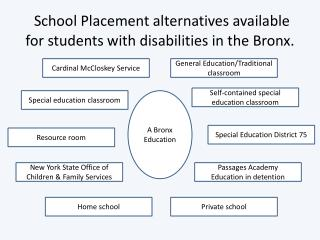 School Placement alternatives available for students with disabilities in the Bronx.